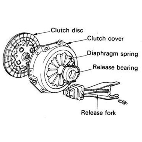 Disc Clutch (Plat Kopling)