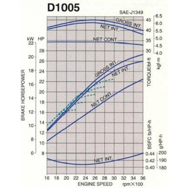 Kubota D1005