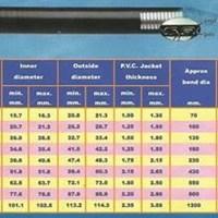 Distributor Flexible Metal Conduit Interlock Arrowtite 3