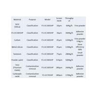Jual Mesin Ayakan / Sieving Machine Hi-Sifter FS-N1002S 2
