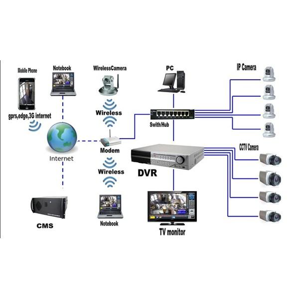 Agen Camera CCTV Murah