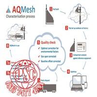 ISPU (Indeks Standar Pencemaran Udara) Air Quality Monitoring AQMesh Murah 5