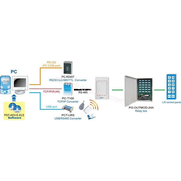 Time Attendance Recorder And Access Controllerwithout Keypad Pp36