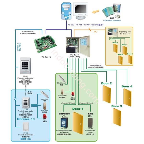 Multi Door Access Controller 4 Until 8 Doors Tcpip Embedded