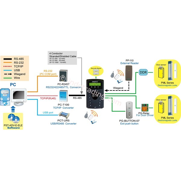 Time Attendance And Access Controller With Tcp Embedded