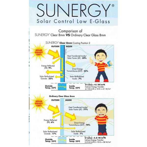 Kaca Tempered Sunergy Clear 5mm