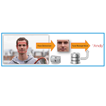 Face Camera Recognition
