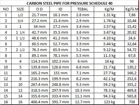 Jual Pipa Schedule 40 A 120 Ex Bakrie Harga Murah