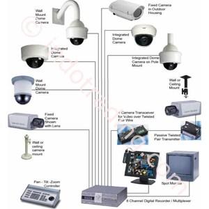 Cctv & Ip Cctv System By UD. Farid Gateway