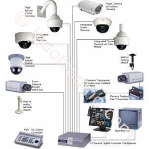 Cctv & Ip Cctv System By Farid Gateway