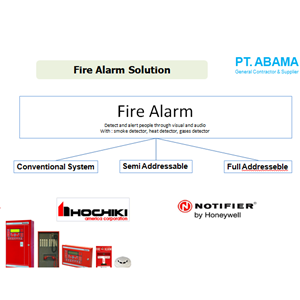 Fire Alarm Solution By PT. Abama