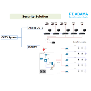 Security Solution By PT. Abama