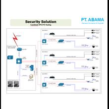 Combinet IP CCTV Analog