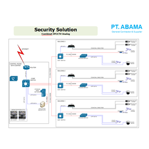 Combinet IP CCTV Analog By PT. Abama