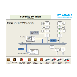 Access Control By PT. Abama