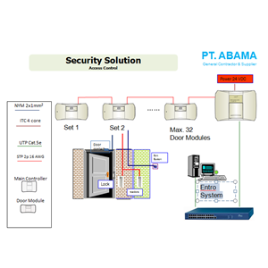 Access Control Entro System By PT. Abama