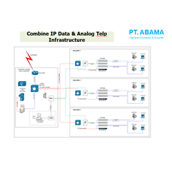Combine IP Data & Analog Telp Infrastructure By Abama