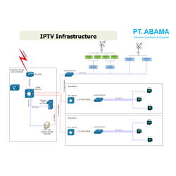 MATV & IPTV Infrastructure