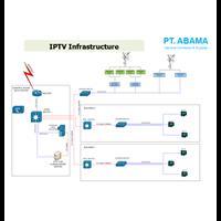 IPTV Infrastructu ...