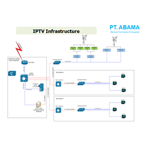 IPTV Infrastructure By PT. Abama
