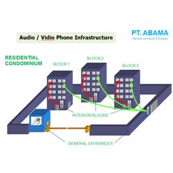 Audio / Vidio Phone Infrastructure