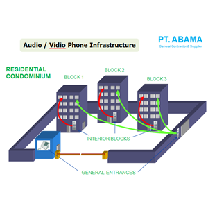 Audio / Vidio Phone Infrastructure By PT. Abama