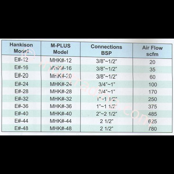 Filter Udara Hankison M-Plus